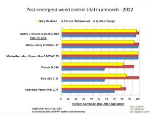 2012 Post-emergent Weed Control Trial from San Joaquin County