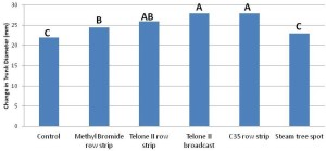 Figure 3: The effect of pre-plant treatments on the first year of trunk growth of replanted almonds at the 3 year old trial. Treatments followed by different letters are statistically different (p<0.05).