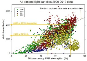 Figure 1: The relationship of light intercepted to almond production per acre in kernel lbs/acre.
