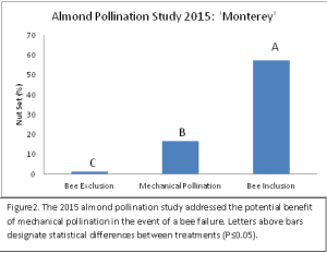 BeePollinationStudy2015Figure2